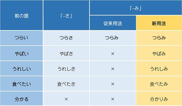 表:接尾辞「-さ」と「-み」による名詞化