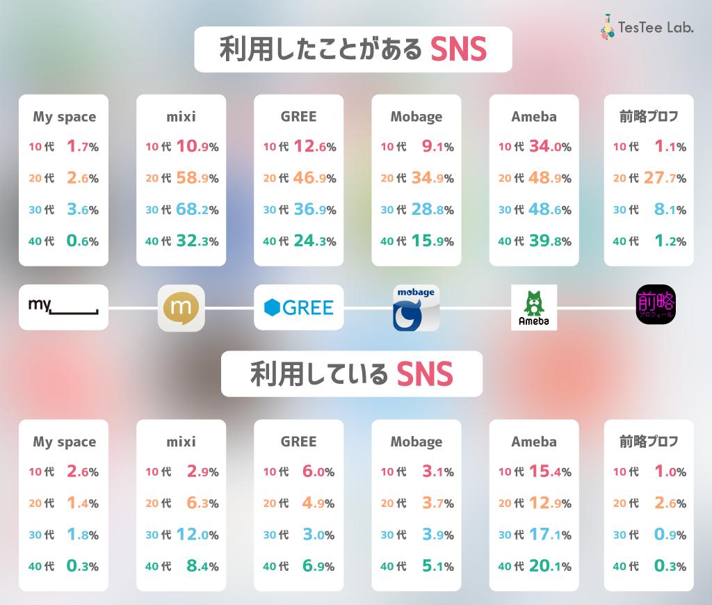 利用経験のあるSNS(mixiなど)