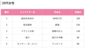「社会人200人がガチ投票!上司にしたいアニメ・漫画のキャラクターランキング2019」20代女性