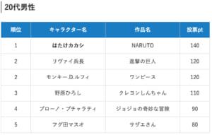 「社会人200人がガチ投票!上司にしたいアニメ・漫画のキャラクターランキング2019」20代男性