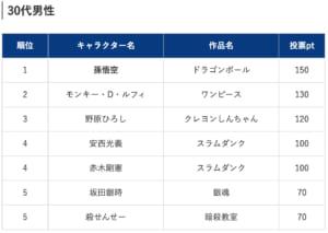 「社会人200人がガチ投票!上司にしたいアニメ・漫画のキャラクターランキング2019」30代男性