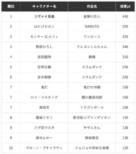 「社会人200人がガチ投票!上司にしたいアニメ・漫画のキャラクターランキング2019」総合TOP10