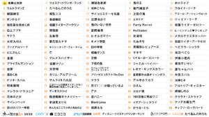 「ネット流行語100」2020 TOP100