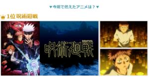 dアニメ「2020秋アニメ部門別ランキング」今期で燃えたアニメ:呪術廻戦