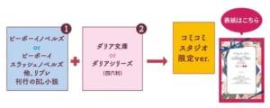 ビーボーイ&ダリア ノベルフェア2021 特典入手方法コミコミスタジオ