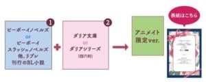 ビーボーイ&ダリア ノベルフェア2021 特典入手方法アニメイト