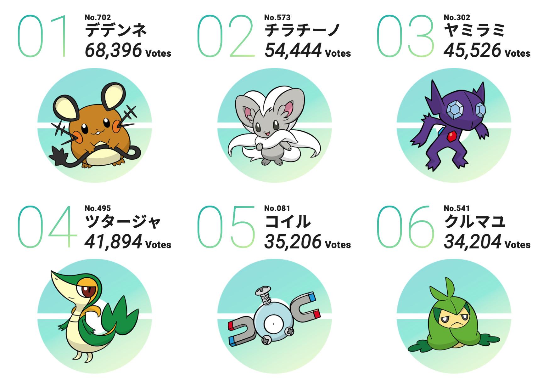 ポケモン投票企画「#キミにきめた」1位〜6位