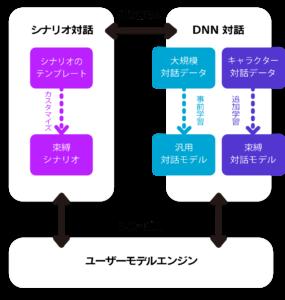 「束縛彼氏」束縛AI対話システム