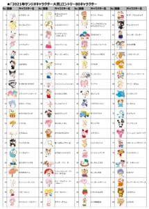 「2021年サンリオキャラクター大賞」エントリー80キャラクター