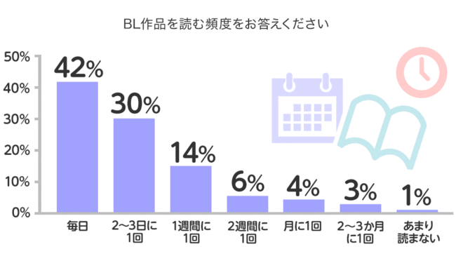 BL(ボーイズラブ)に関するアンケート調査 BLを読む頻度