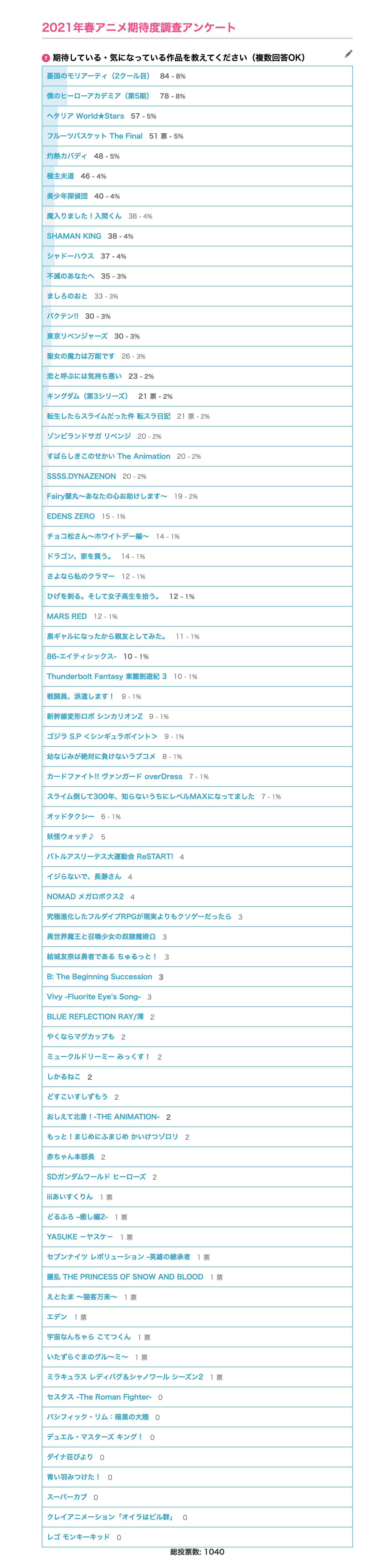 春アニメ期待度調査結果
