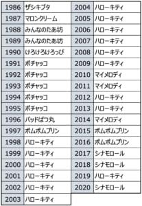 「サンリオキャラクター大賞」歴代1位キャラクター