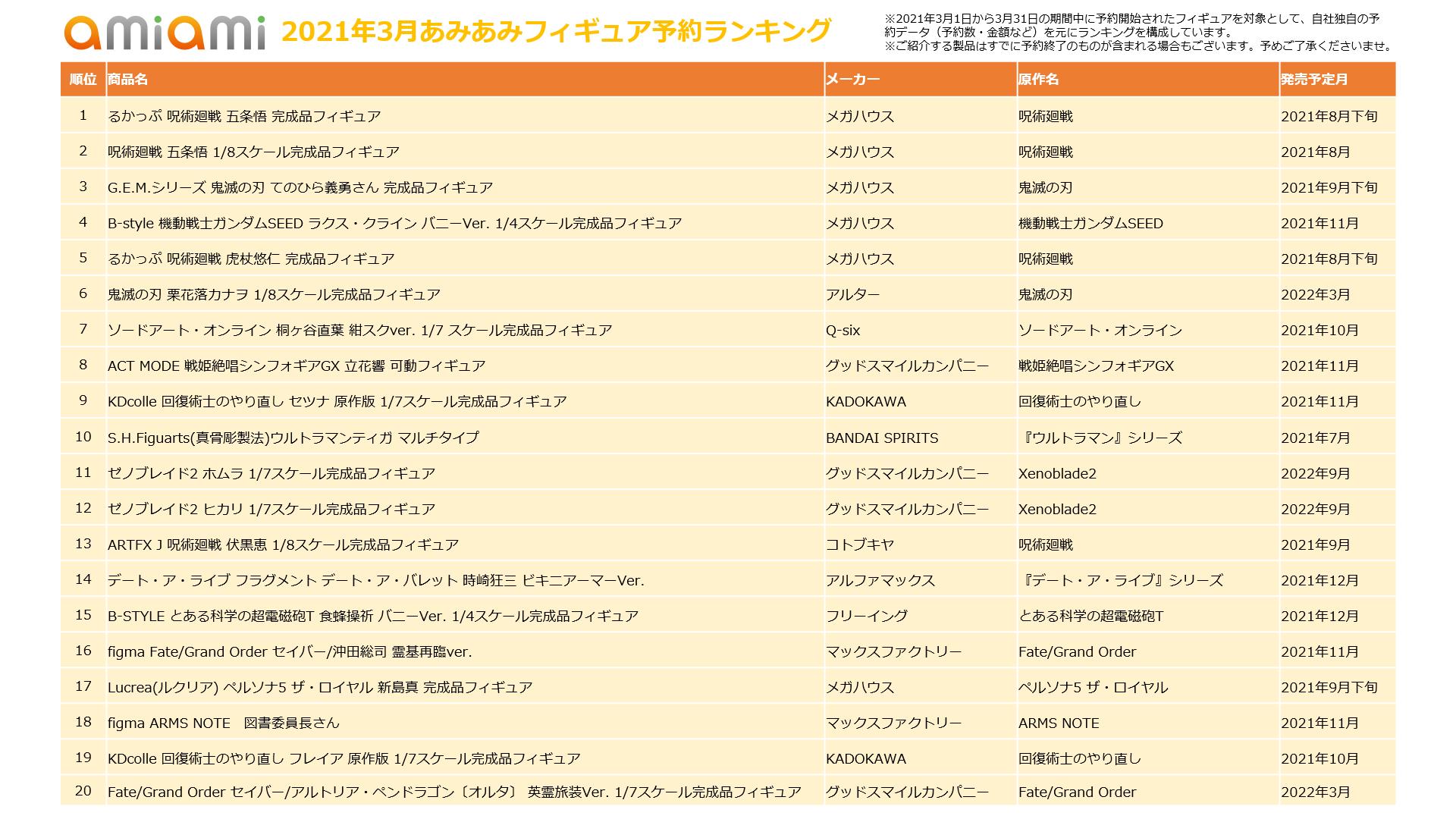 「2021年3月あみあみフィギュア月間ランキング」