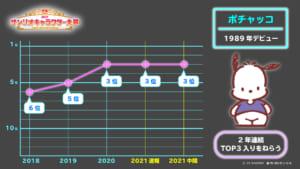 『2021年サンリオキャラクター大賞』中間発表順位推移:ポチャッコ