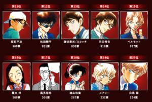 「名探偵コナン」緋色の総選挙 11位〜20位
