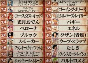 第1回ONE PIECEキャラクター世界人気投票「WT100」21位〜40位
