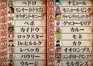 第1回ONE PIECEキャラクター世界人気投票「WT100」61位〜80位