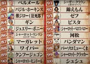 第1回ONE PIECEキャラクター世界人気投票「WT100」81位〜100位