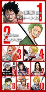 第1回ONE PIECEキャラクター世界人気投票「WT100」1位〜10位