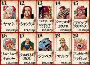 第1回ONE PIECEキャラクター世界人気投票「WT100」11位〜20位
