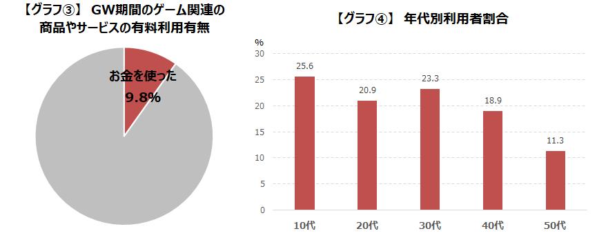 「今年のゴールデンウィーク中のゲームプレイ時間を調査」グラフ3・4