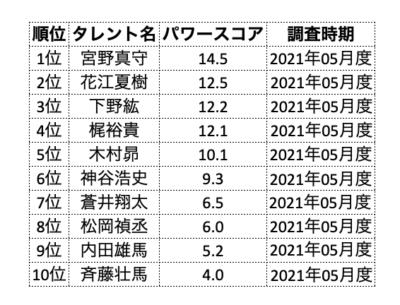 ランキング企画第三十五弾「タレントパワーランキング男性声優編」TOP10