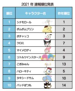 「2021年サンリオキャラクター大賞」速報発表トップ10