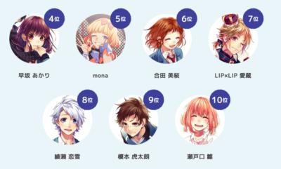 「告白実行委員会」キャラクター人気投票2021 4位〜10位