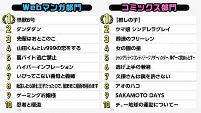 「次にくるマンガ大賞 2021」TOP10