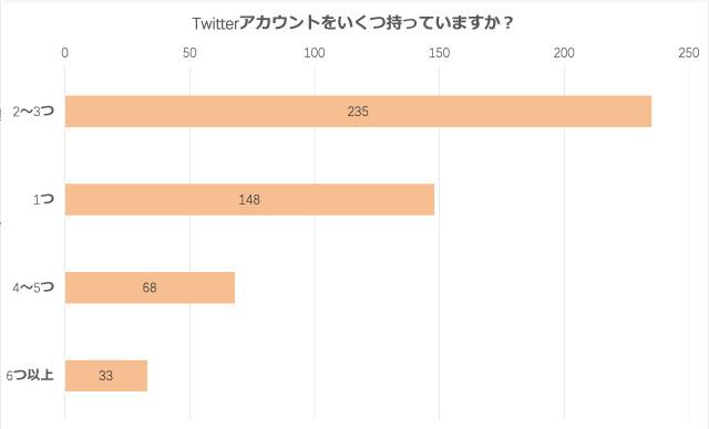 「腐女子のSNS活用方法」Twitterアカウントはいくつ持っていますか