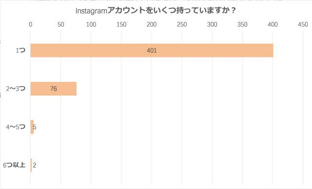 「腐女子のSNS活用方法」Instagramアカウントはいくつ持っていますか